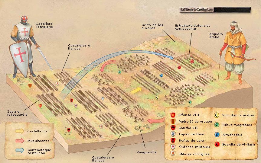 Batalla Navas de Tolosa